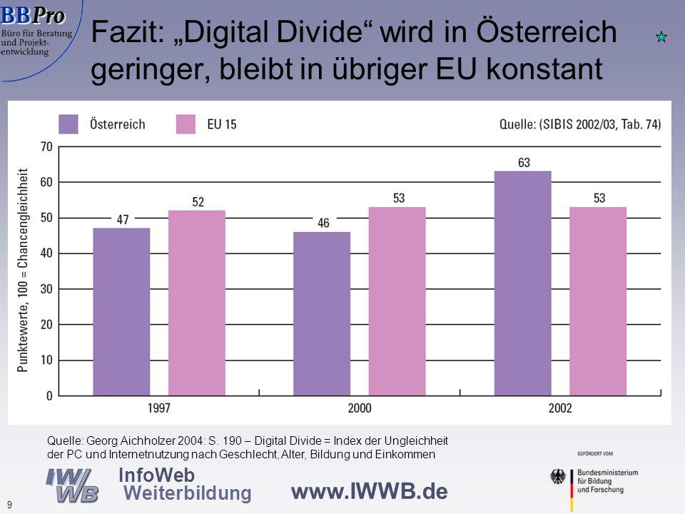 www.IWWB.de 9 InfoWeb Weiterbildung Fazit: Digital Divide wird in Österreich geringer, bleibt in übriger EU konstant Quelle: Georg Aichholzer 2004: S.