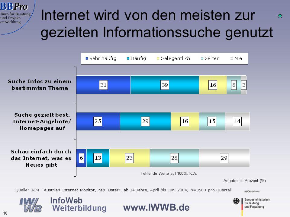 www.IWWB.de 10 InfoWeb Weiterbildung Internet wird von den meisten zur gezielten Informationssuche genutzt Quelle: AIM - Austrian Internet Monitor, re