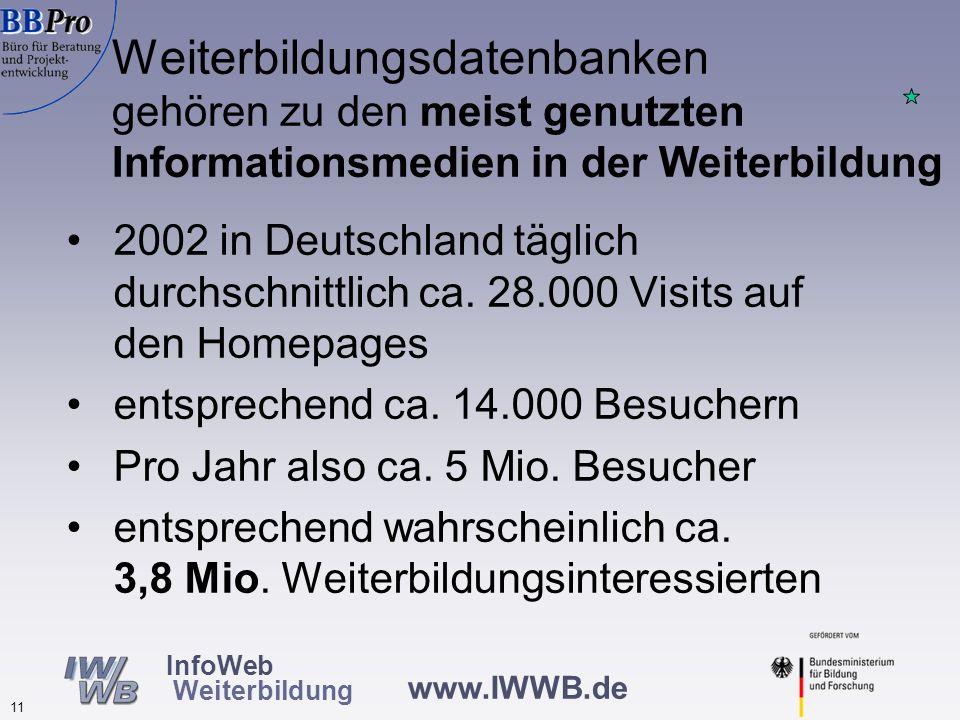 www.IWWB.de 11 InfoWeb Weiterbildung 2002 in Deutschland täglich durchschnittlich ca. 28.000 Visits auf den Homepages entsprechend ca. 14.000 Besucher