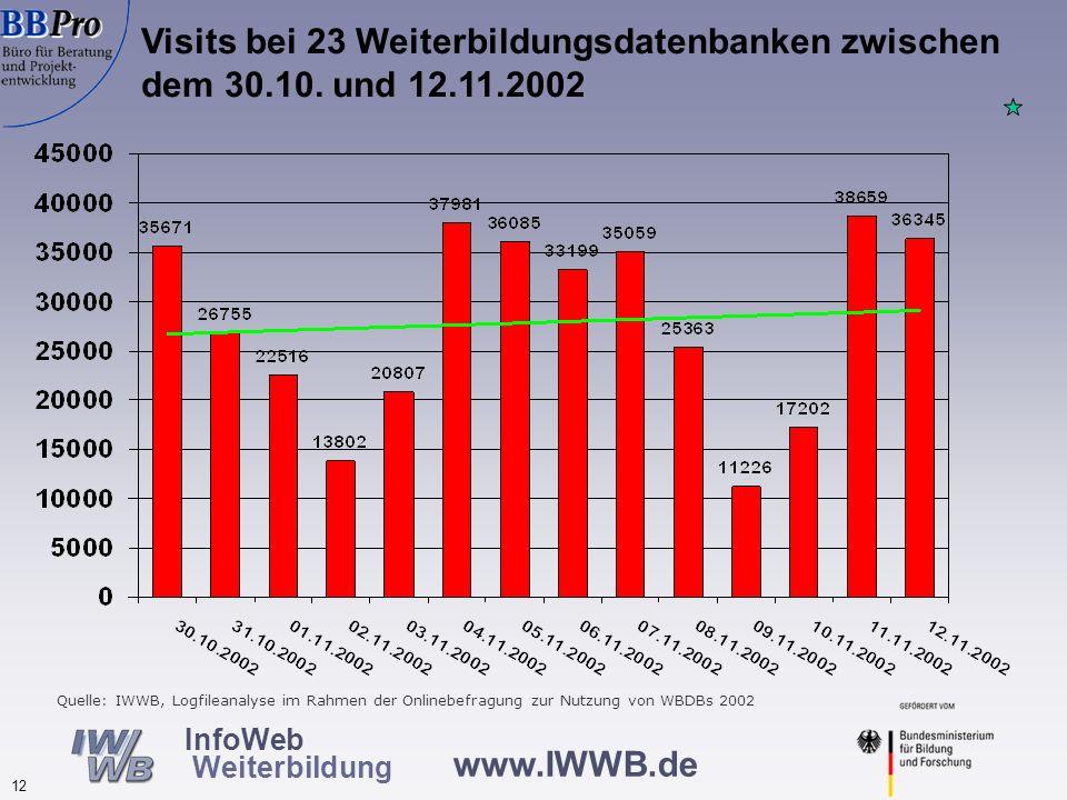 www.IWWB.de 12 InfoWeb Weiterbildung Visits bei 23 Weiterbildungsdatenbanken zwischen dem 30.10. und 12.11.2002 Quelle: IWWB, Logfileanalyse im Rahmen