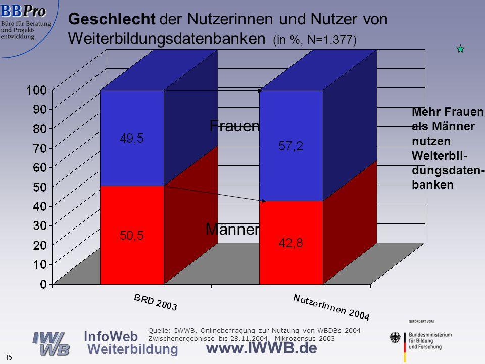www.IWWB.de 15 InfoWeb Weiterbildung Geschlecht der Nutzerinnen und Nutzer von Weiterbildungsdatenbanken (in %, N=1.377) Männer Frauen Mehr Frauen als