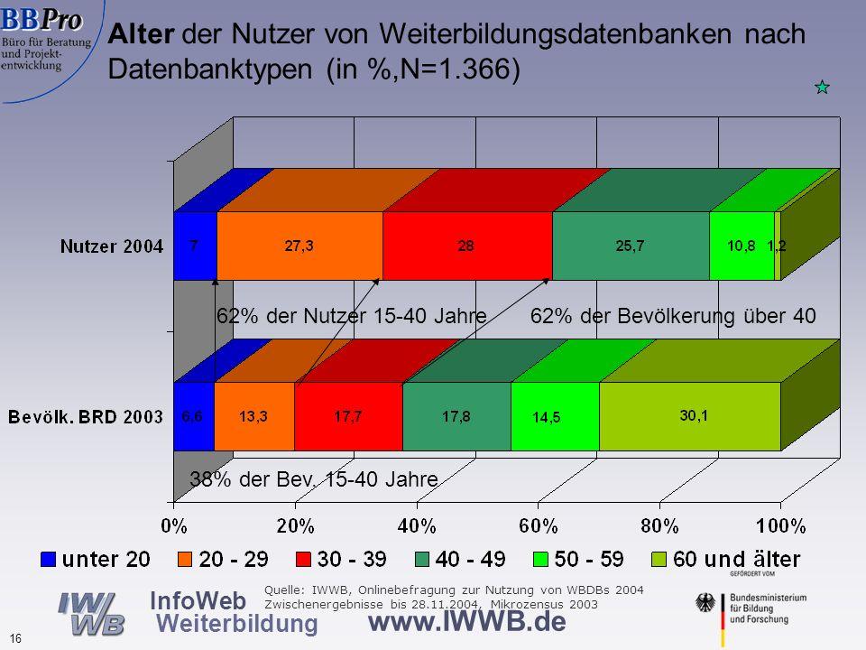 www.IWWB.de 16 InfoWeb Weiterbildung Alter der Nutzer von Weiterbildungsdatenbanken nach Datenbanktypen (in %,N=1.366) 38% der Bev. 15-40 Jahre 62% de