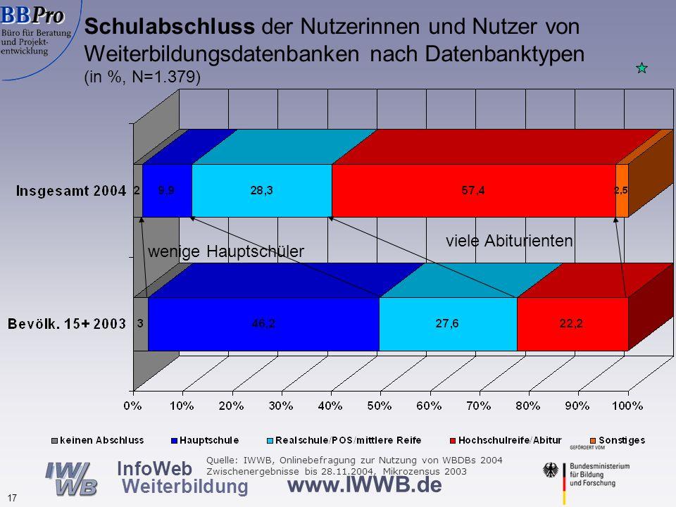www.IWWB.de 17 InfoWeb Weiterbildung Schulabschluss der Nutzerinnen und Nutzer von Weiterbildungsdatenbanken nach Datenbanktypen (in %, N=1.379) wenig
