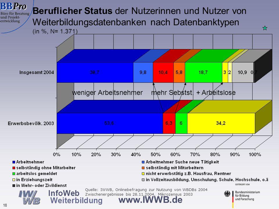 www.IWWB.de 18 InfoWeb Weiterbildung Beruflicher Status der Nutzerinnen und Nutzer von Weiterbildungsdatenbanken nach Datenbanktypen (in %, N= 1.371)