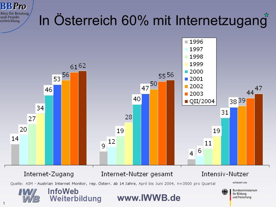 www.IWWB.de 1 InfoWeb Weiterbildung In Österreich 60% mit Internetzugang Quelle: AIM - Austrian Internet Monitor, rep. Österr. ab 14 Jahre, April bis