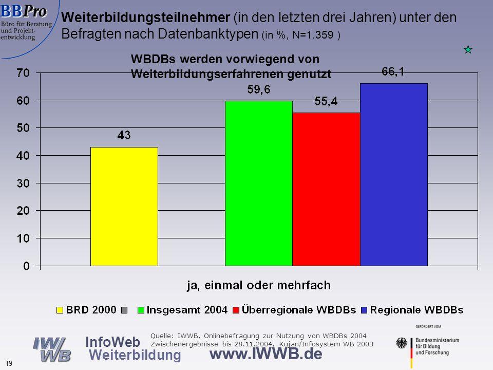 www.IWWB.de 19 InfoWeb Weiterbildung Weiterbildungsteilnehmer (in den letzten drei Jahren) unter den Befragten nach Datenbanktypen (in %, N=1.359 ) WB