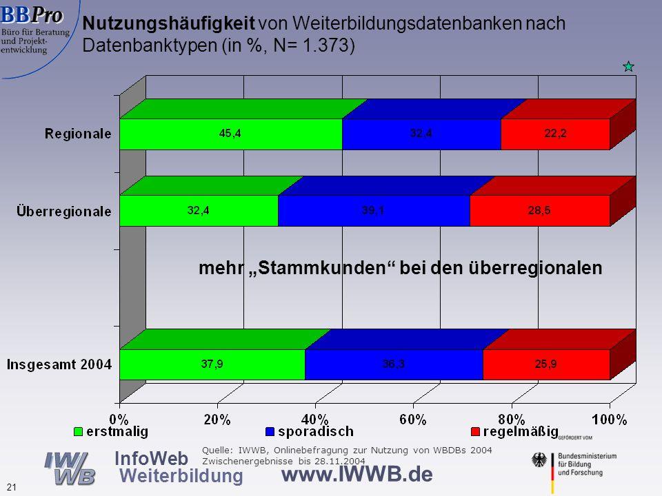 www.IWWB.de 21 InfoWeb Weiterbildung Nutzungshäufigkeit von Weiterbildungsdatenbanken nach Datenbanktypen (in %, N= 1.373) mehr Stammkunden bei den üb
