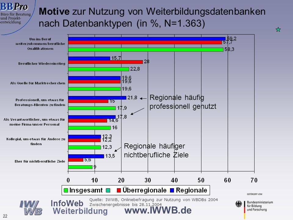 www.IWWB.de 22 InfoWeb Weiterbildung Motive zur Nutzung von Weiterbildungsdatenbanken nach Datenbanktypen (in %, N=1.363) Regionale häufig professione