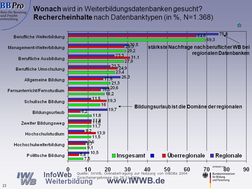 www.IWWB.de 23 InfoWeb Weiterbildung Wonach wird in Weiterbildungsdatenbanken gesucht? Rechercheinhalte nach Datenbanktypen (in %, N=1.368) Bildungsur