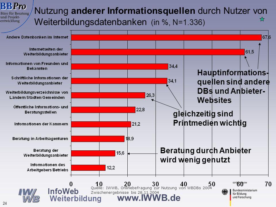 www.IWWB.de 24 InfoWeb Weiterbildung Nutzung anderer Informationsquellen durch Nutzer von Weiterbildungsdatenbanken (in %, N=1.336) Hauptinformations-