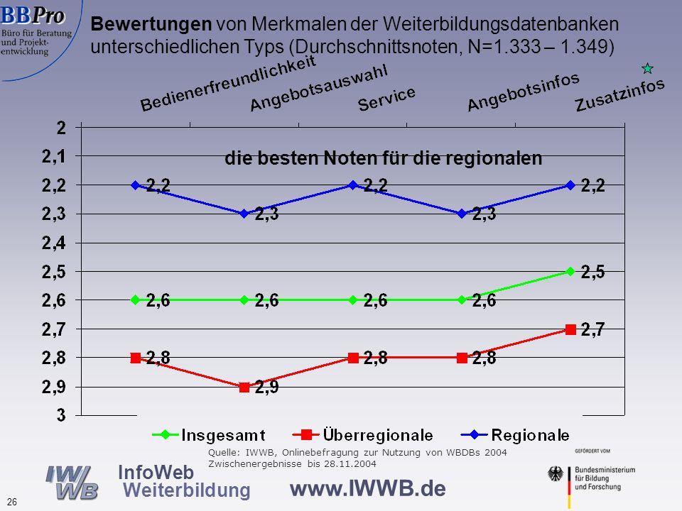 www.IWWB.de 26 InfoWeb Weiterbildung Bewertungen von Merkmalen der Weiterbildungsdatenbanken unterschiedlichen Typs (Durchschnittsnoten, N=1.333 – 1.3