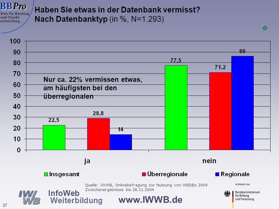 www.IWWB.de 27 InfoWeb Weiterbildung Haben Sie etwas in der Datenbank vermisst? Nach Datenbanktyp (in %, N=1.293) Nur ca. 22% vermissen etwas, am häuf