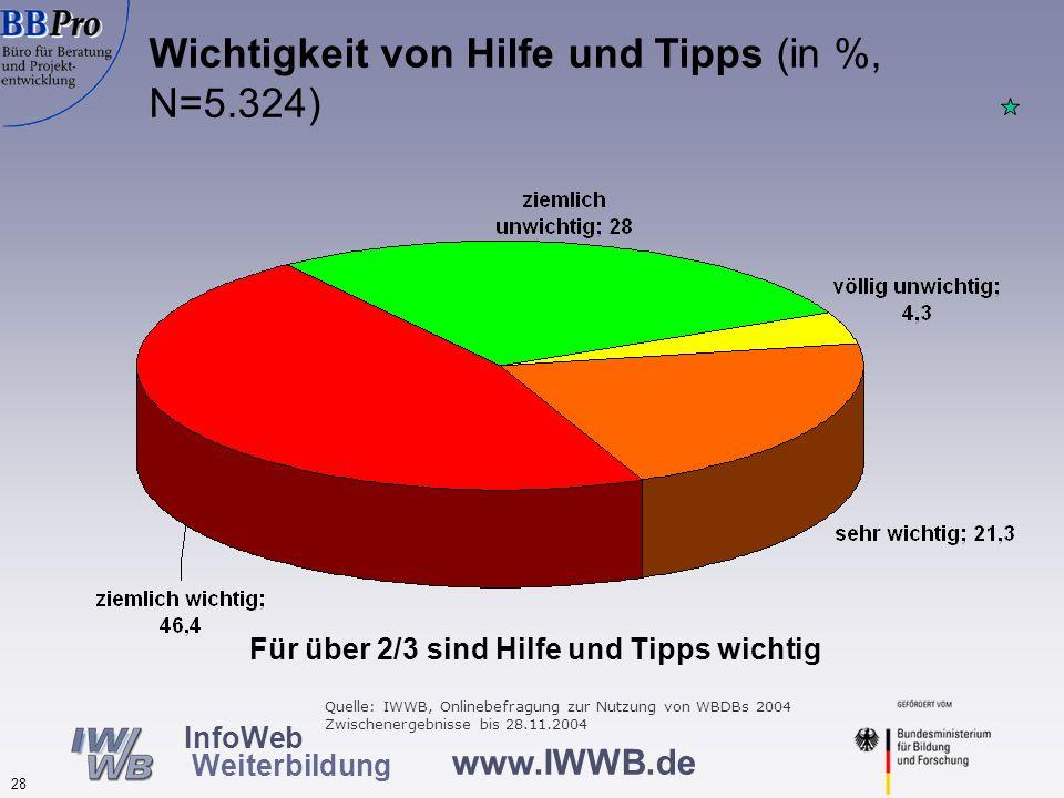 www.IWWB.de 28 InfoWeb Weiterbildung Wichtigkeit von Hilfe und Tipps (in %, N=5.324) Für über 2/3 sind Hilfe und Tipps wichtig Quelle: IWWB, Onlinebef
