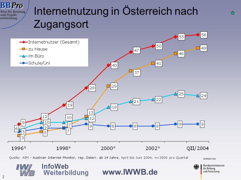 www.IWWB.de 2 InfoWeb Weiterbildung Internetnutzung in Österreich nach Zugangsort Quelle: AIM - Austrian Internet Monitor, rep. Österr. ab 14 Jahre, A