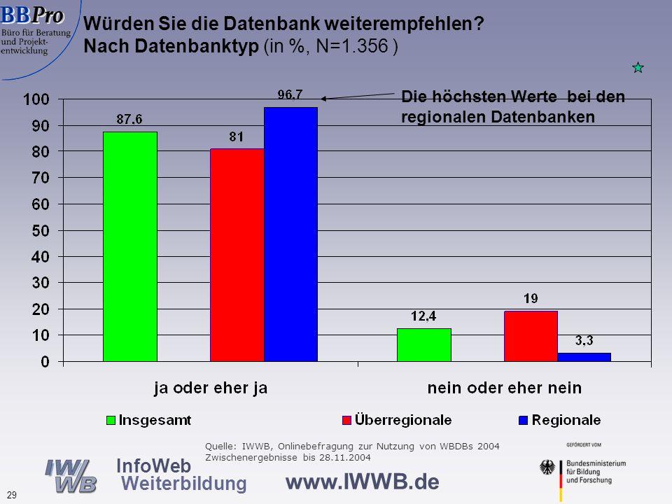 www.IWWB.de 29 InfoWeb Weiterbildung Würden Sie die Datenbank weiterempfehlen? Nach Datenbanktyp (in %, N=1.356 ) Die höchsten Werte bei den regionale