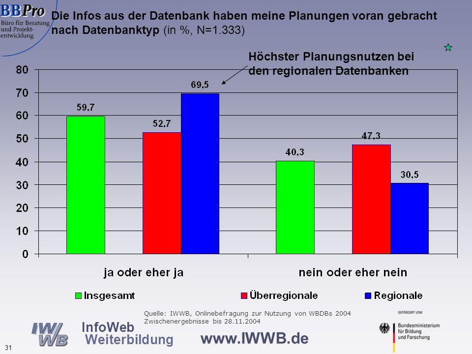 www.IWWB.de 31 InfoWeb Weiterbildung Die Infos aus der Datenbank haben meine Planungen voran gebracht nach Datenbanktyp (in %, N=1.333) Höchster Planu