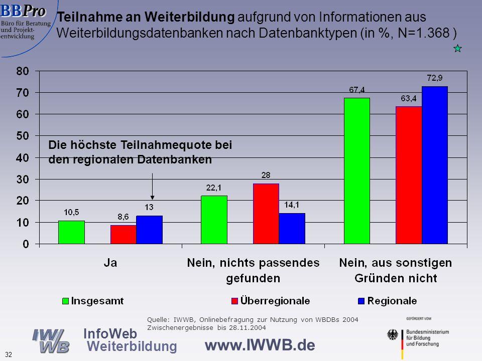 www.IWWB.de 32 InfoWeb Weiterbildung Teilnahme an Weiterbildung aufgrund von Informationen aus Weiterbildungsdatenbanken nach Datenbanktypen (in %, N=
