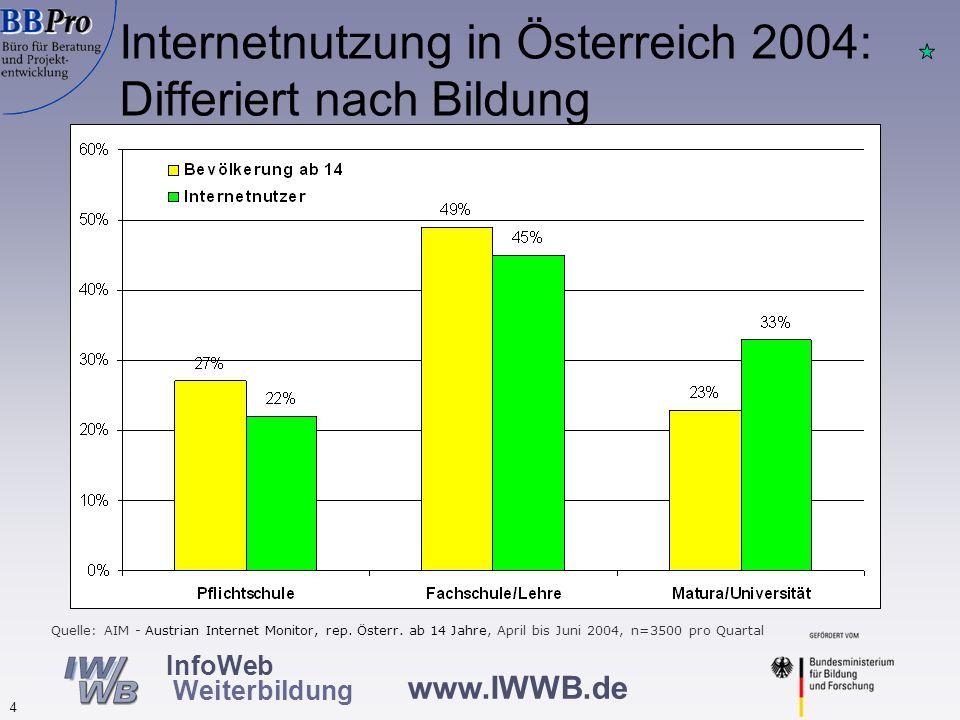 www.IWWB.de 4 InfoWeb Weiterbildung Internetnutzung in Österreich 2004: Differiert nach Bildung Quelle: AIM - Austrian Internet Monitor, rep. Österr.