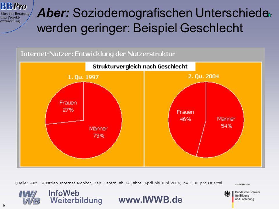 www.IWWB.de 6 InfoWeb Weiterbildung Aber: Soziodemografischen Unterschiede werden geringer: Beispiel Geschlecht Quelle: AIM - Austrian Internet Monito