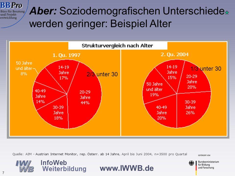 www.IWWB.de 7 InfoWeb Weiterbildung Aber: Soziodemografischen Unterschiede werden geringer: Beispiel Alter Quelle: AIM - Austrian Internet Monitor, re