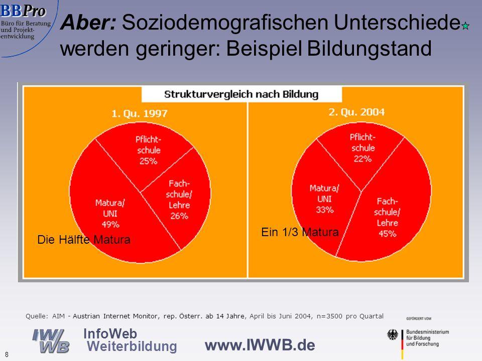 www.IWWB.de 8 InfoWeb Weiterbildung Aber: Soziodemografischen Unterschiede werden geringer: Beispiel Bildungstand Quelle: AIM - Austrian Internet Moni