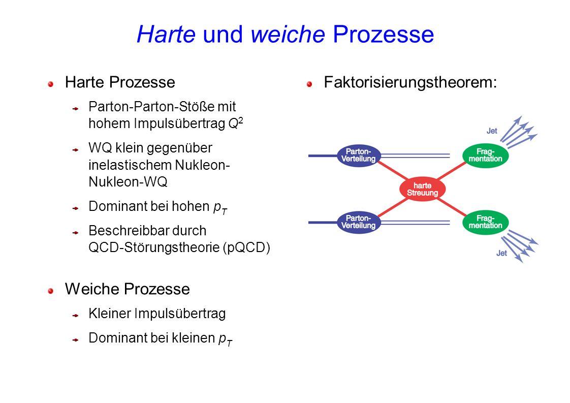 Harte und weiche Prozesse Harte Prozesse Parton-Parton-Stöße mit hohem Impulsübertrag Q 2 WQ klein gegenüber inelastischem Nukleon- Nukleon-WQ Dominan