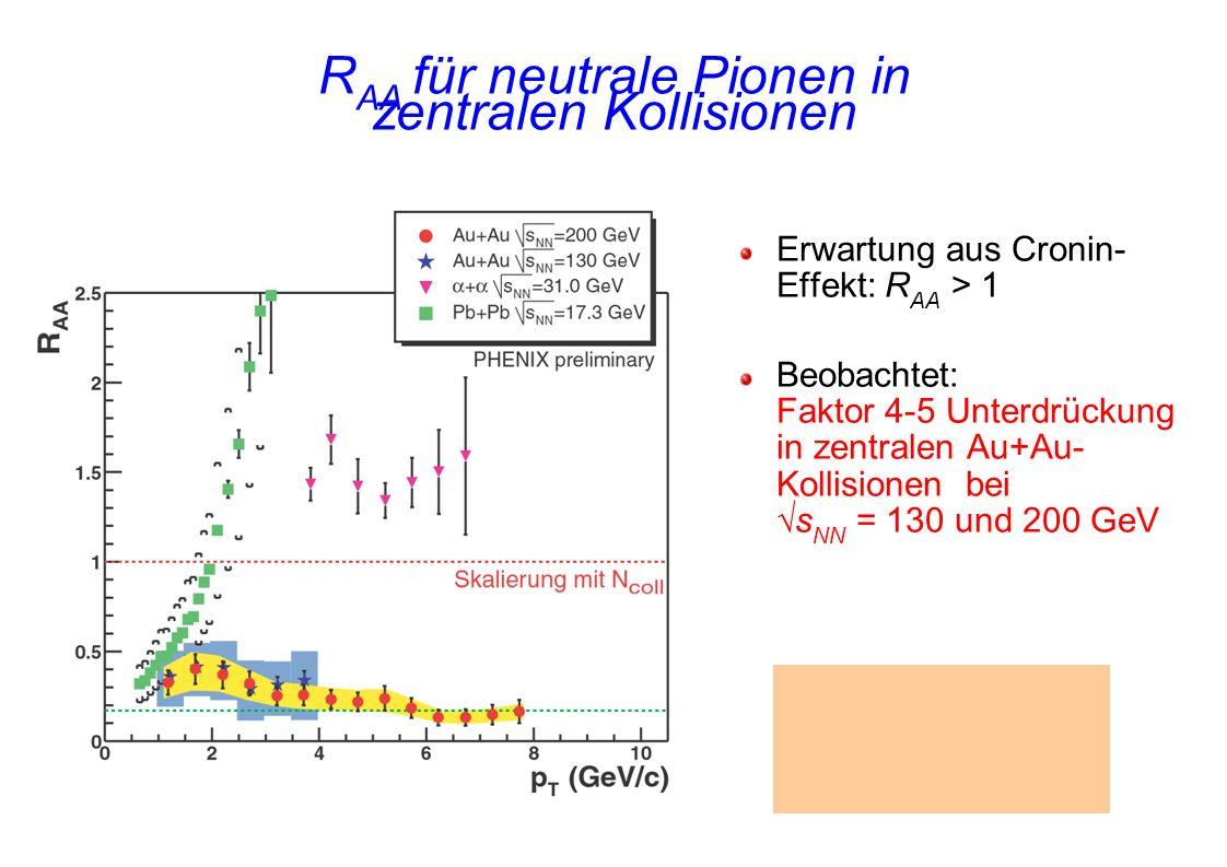 R AA für neutrale Pionen in zentralen Kollisionen Erwartung aus Cronin- Effekt: R AA > 1 Beobachtet: Faktor 4-5 Unterdrückung in zentralen Au+Au- Koll