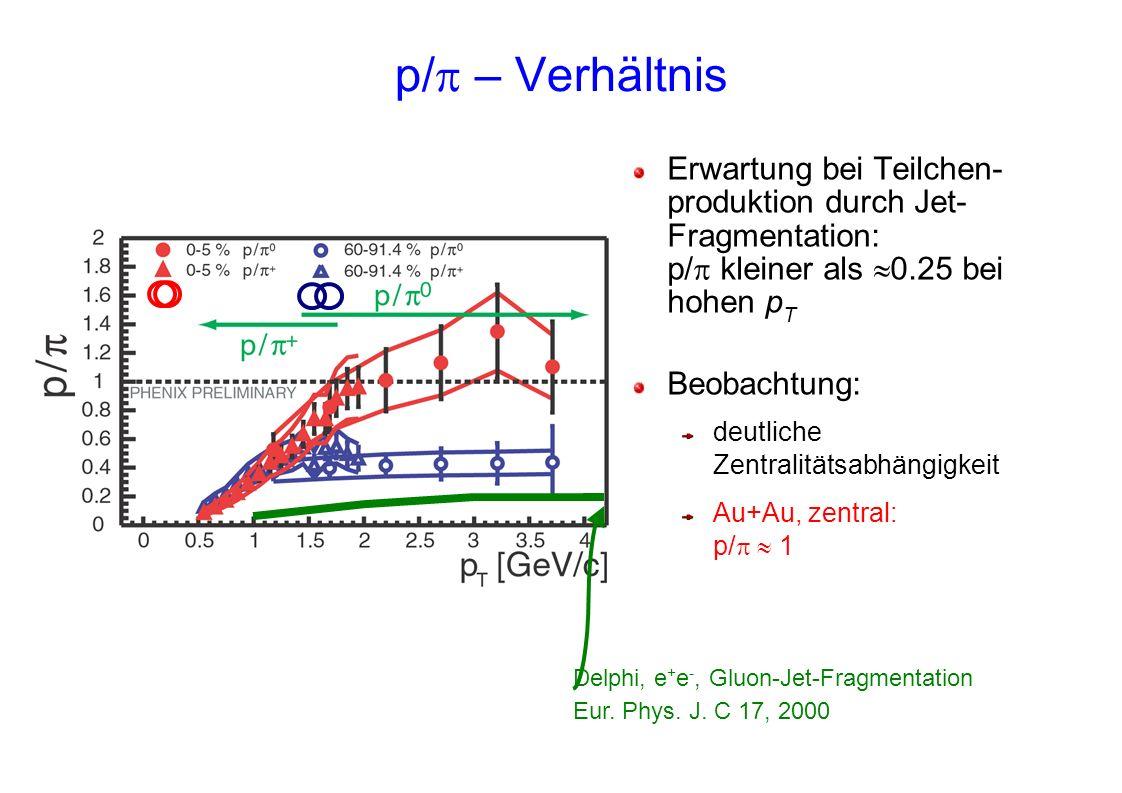 p/ – Verhältnis Erwartung bei Teilchen- produktion durch Jet- Fragmentation: p/ kleiner als 0.25 bei hohen p T Beobachtung: deutliche Zentralitätsabhä