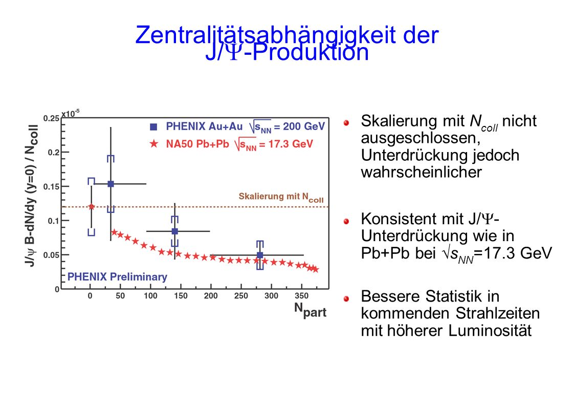 Zentralitätsabhängigkeit der J/ -Produktion Skalierung mit N coll nicht ausgeschlossen, Unterdrückung jedoch wahrscheinlicher Konsistent mit J/ - Unterdrückung wie in Pb+Pb bei s NN =17.3 GeV Bessere Statistik in kommenden Strahlzeiten mit höherer Luminosität