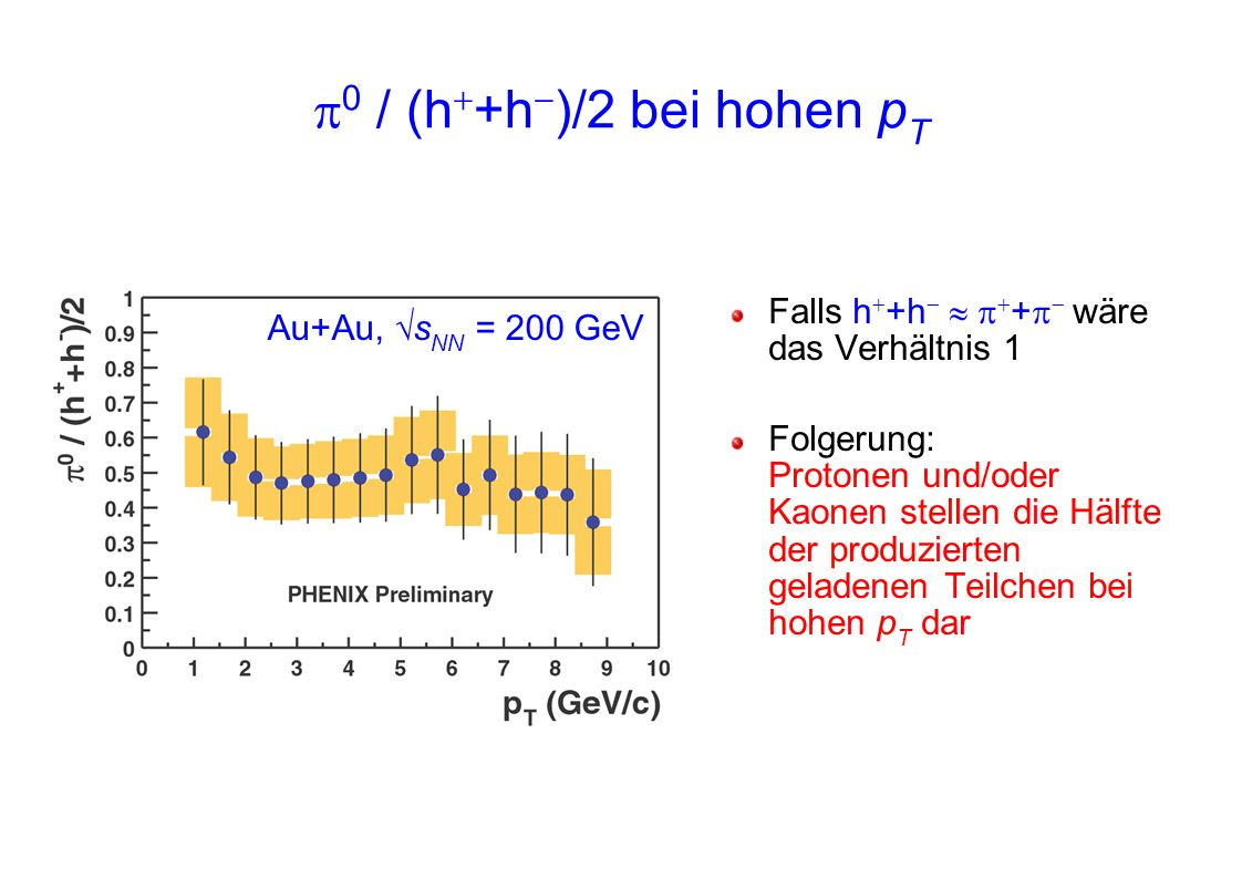 0 / (h +h )/2 bei hohen p T Falls h +h + wäre das Verhältnis 1 Folgerung: Protonen und/oder Kaonen stellen die Hälfte der produzierten geladenen Teilc