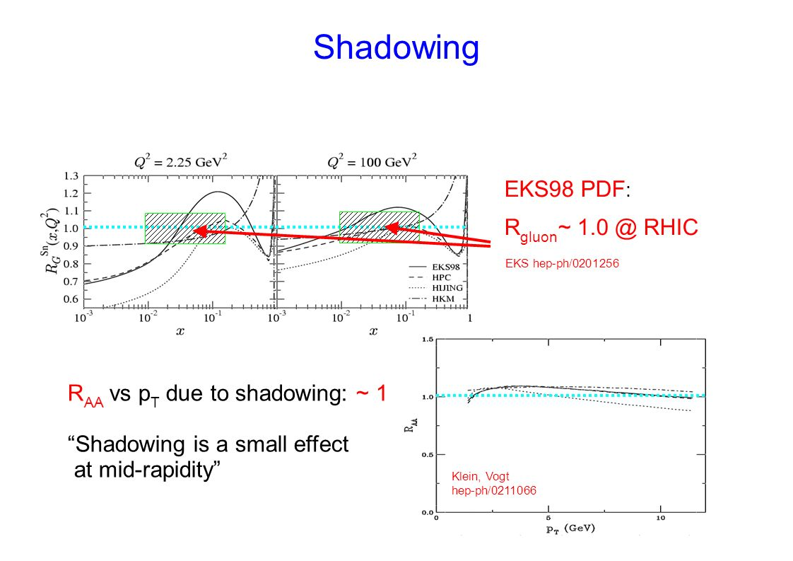 Shadowing EKS98 PDF : R gluon ~ 1.0 @ RHIC R AA vs p T due to shadowing: ~ 1 Shadowing is a small effect at mid-rapidity EKS hep-ph/0201256 Klein, Vogt hep-ph/0211066