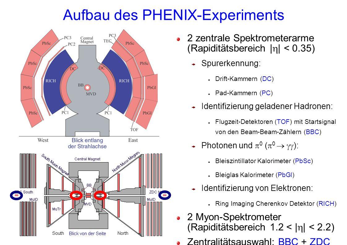 Aufbau des PHENIX-Experiments 2 zentrale Spektrometerarme (Rapiditätsbereich | | < 0.35) Spurerkennung: Drift-Kammern (DC) Pad-Kammern (PC) Identifizierung geladener Hadronen: Flugzeit-Detektoren (TOF) mit Startsignal von den Beam-Beam-Zählern (BBC) Photonen und 0 ( 0 ): Bleiszintillator Kalorimeter (PbSc) Bleiglas Kalorimeter (PbGl) Identifizierung von Elektronen: Ring Imaging Cherenkov Detektor (RICH) 2 Myon-Spektrometer (Rapiditätsbereich 1.2 < | | < 2.2) Zentralitätsauswahl: BBC + ZDC p