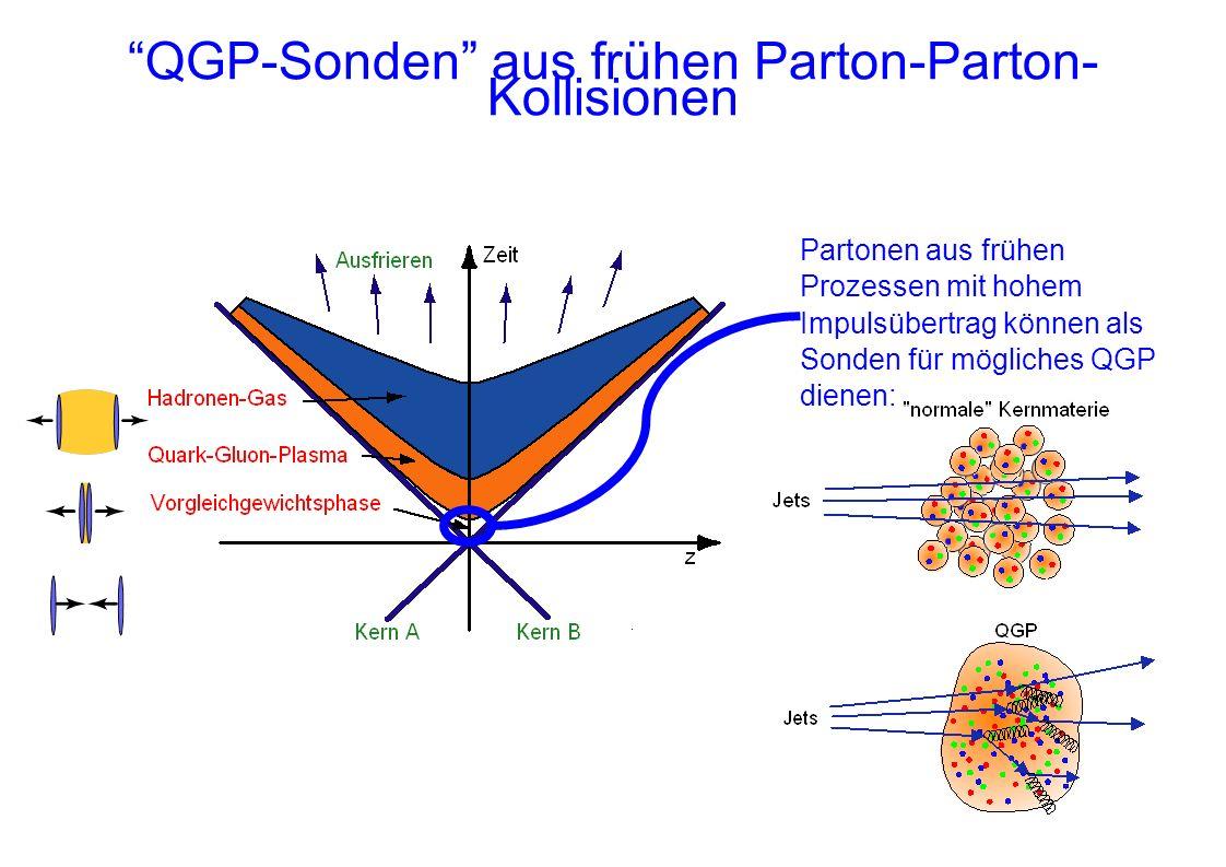 QGP-Sonden aus frühen Parton-Parton- Kollisionen Partonen aus frühen Prozessen mit hohem Impulsübertrag können als Sonden für mögliches QGP dienen: