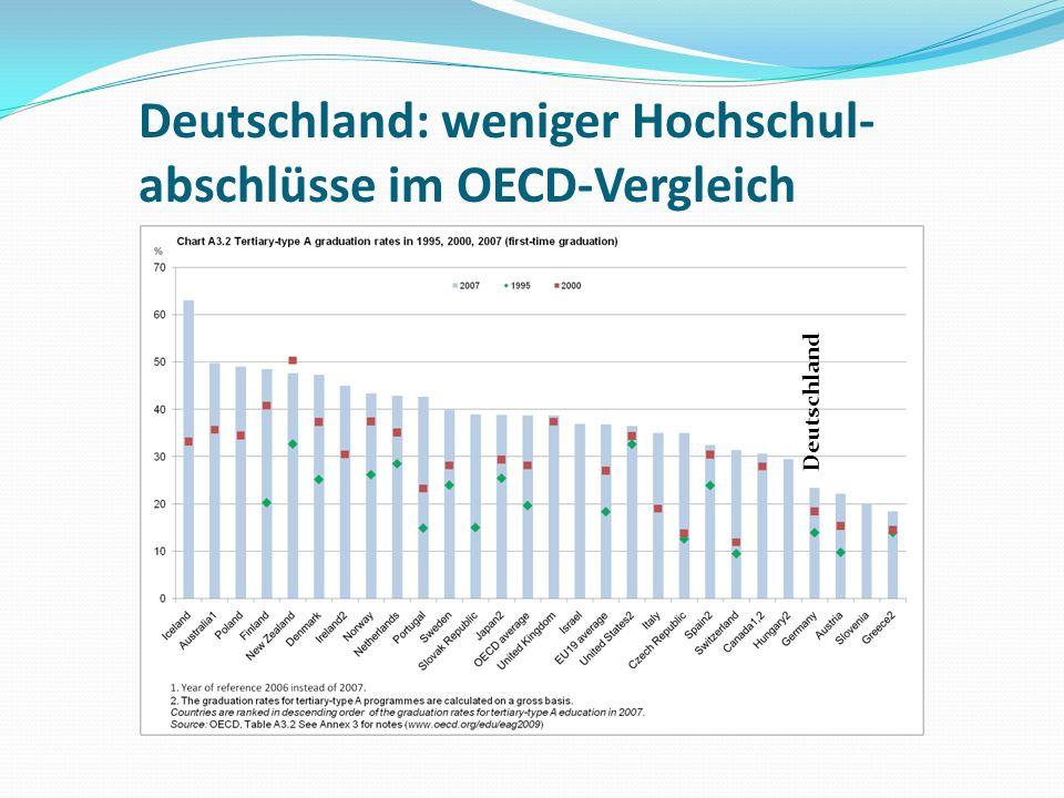 Deutschland: weniger Hochschul- abschlüsse im OECD-Vergleich Deutschland
