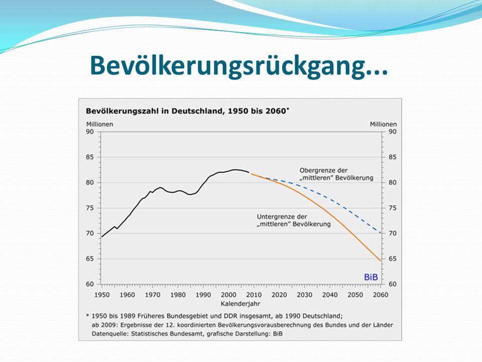 Bevölkerungsrückgang...