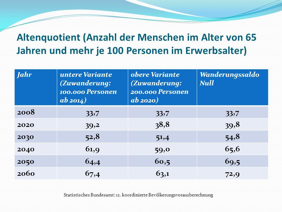 Altenquotient (Anzahl der Menschen im Alter von 65 Jahren und mehr je 100 Personen im Erwerbsalter) Jahruntere Variante (Zuwanderung: 100.000 Personen