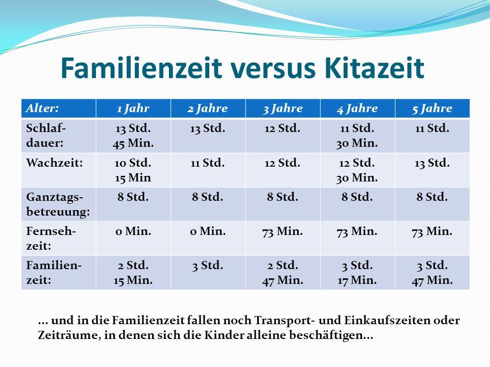 Familienzeit versus Kitazeit Alter:1 Jahr2 Jahre3 Jahre4 Jahre5 Jahre Schlaf- dauer: 13 Std. 45 Min. 13 Std.12 Std.11 Std. 30 Min. 11 Std. Wachzeit:10