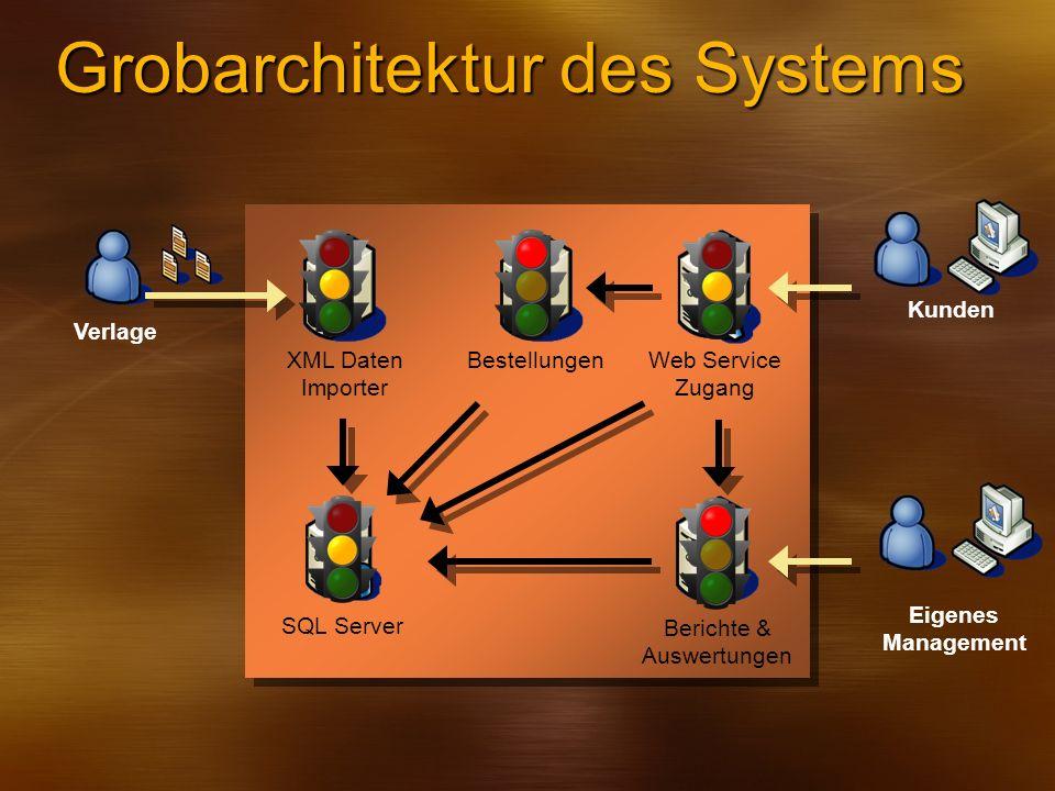 Grobarchitektur des Systems Kunden Eigenes Management SQL Server XML Daten Importer Web Service Zugang Berichte & Auswertungen Bestellungen Verlage