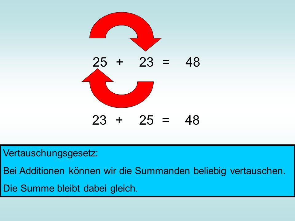 25+23=48 23+25=48 Vertauschungsgesetz: Bei Additionen können wir die Summanden beliebig vertauschen. Die Summe bleibt dabei gleich.