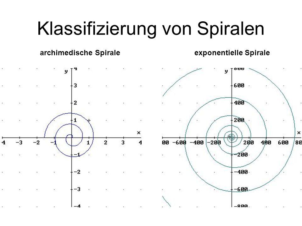 Archimedische Spirale Merkmale: Abstand zwischen den Windungen bleibt gleich. f(x) = x