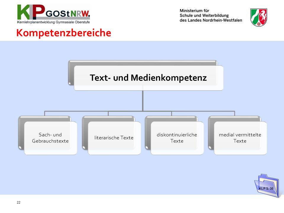 Kompetenzbereiche 22 Text- und Medienkompetenz Sach- und Gebrauchstexte literarische Texte diskontinuierliche Texte medial vermittelte Texte KLP S.