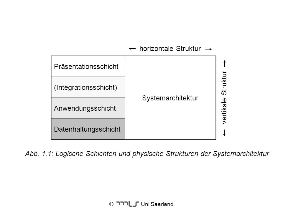 © Uni Saarland horizontale Struktur Präsentationsschicht Systemarchitektur (Integrationsschicht) Anwendungsschicht Datenhaltungsschicht vertikale Stru