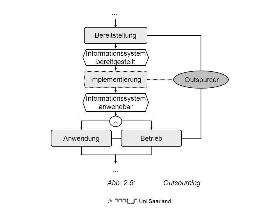 © Uni Saarland Abb. 2.5:Outsourcing Informationssystem bereitgestellt Implementierung Informationssystem anwendbar Anwendung Bereitstellung... Outsour