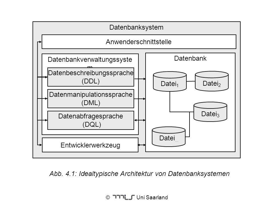 © Uni Saarland Datenbanksystem Datenbankverwaltungssyste m Datenbeschreibungssprache (DDL) Entwicklerwerkzeug Datenbank Datei 1 Datei 2 Datei 3 Datei.