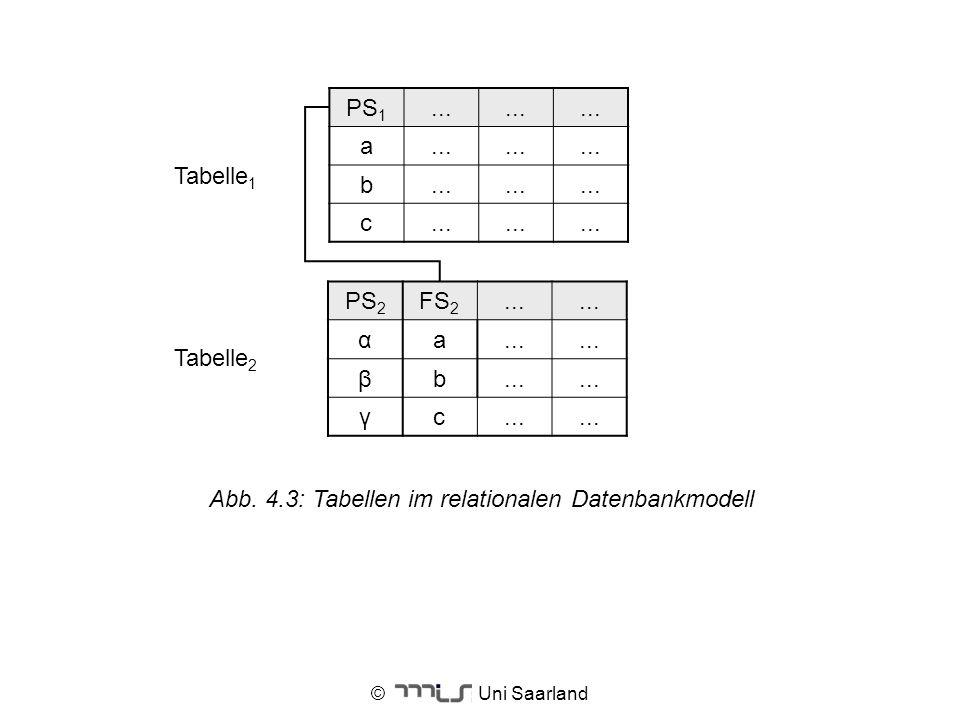 © Uni Saarland Tabelle 1 Tabelle 2 PS 1... a b c PS 2 FS 2... α a βb γc Abb. 4.3: Tabellen im relationalen Datenbankmodell