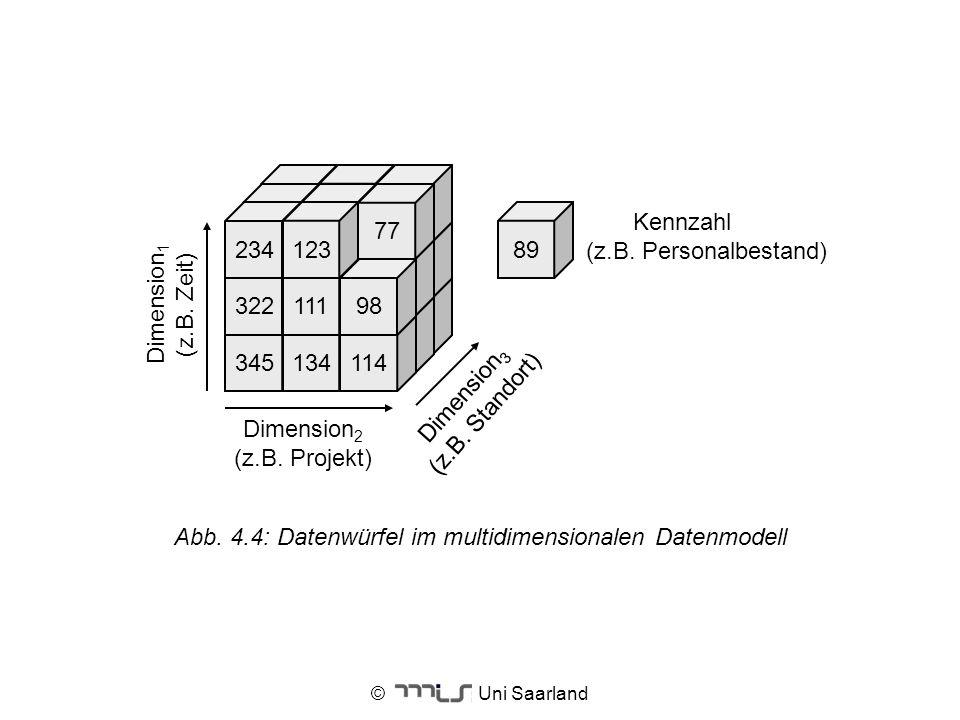 © Uni Saarland 345134114 32211198 77 23412389 Dimension 3 (z.B. Standort) Dimension 2 (z.B. Projekt) Kennzahl (z.B. Personalbestand) Dimension 1 (z.B.