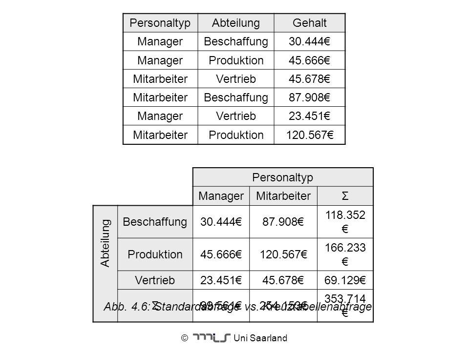 © Uni Saarland PersonaltypAbteilungGehalt ManagerBeschaffung30.444 ManagerProduktion45.666 MitarbeiterVertrieb45.678 MitarbeiterBeschaffung87.908 Mana