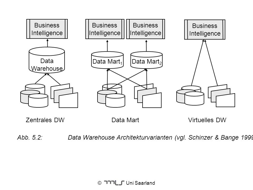 © Uni Saarland Virtuelles DWData Mart Data Mart 1 Data Mart 2 Zentrales DW Data Warehouse Business Intelligence Abb. 5.2:Data Warehouse Architekturvar