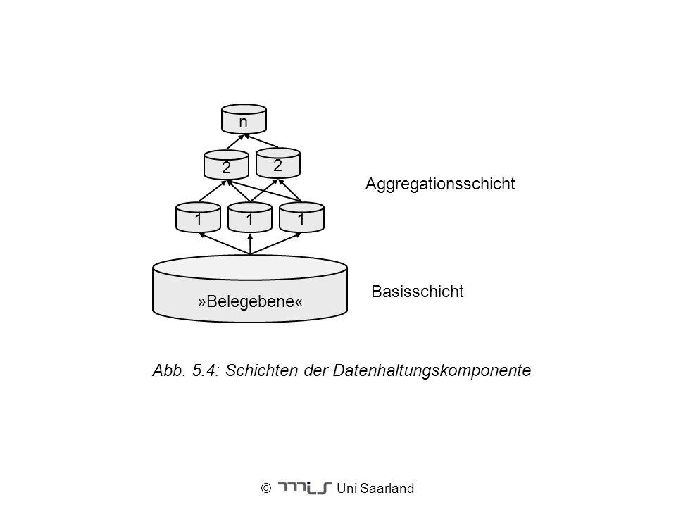 © Uni Saarland Aggregationsschicht Basisschicht n 11 2 2 1 »Belegebene« Abb. 5.4: Schichten der Datenhaltungskomponente