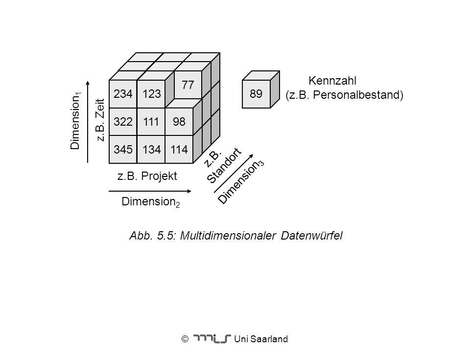 © Uni Saarland 345134114 32211198 77 23412389 z.B. Projekt z.B. Zeit z.B. Standort Dimension 3 Dimension 2 Kennzahl (z.B. Personalbestand) Dimension 1